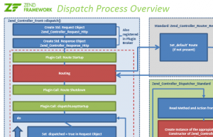 Zend Framework Dispatch Prozess (.PDF!)